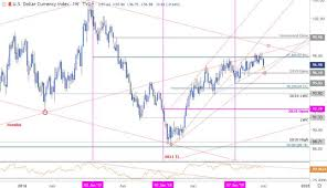 Us Dollar Index Weekly Price Outlook Dxy Do Or Die Into Nfp