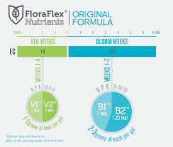 Veg Bloom Feed Chart Instructions Charts Floraflex