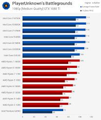 Intel Chip Performance Chart Playerunknowns Battlegrounds Pubg Cpu Test Techspot