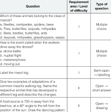 Sample Questions From The Knowledge Test On Social Insects