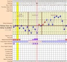 Waking Temperature Chart Your Basal Body Temperature Getting Pregnant Com