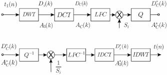 method iii discrete wavelet transform (dwt), linear prediction Federal PA 200 Wiring Diagram at Federal Signal Discrete Lpx Wiring Diagram