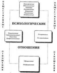 Общественная функция клинического психолога это что такое  Общественные и психологические отношения