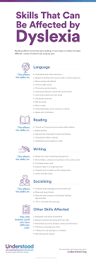skills affected by dyslexia dyslexia reading issues graphic of skills that can be affected by dyslexia