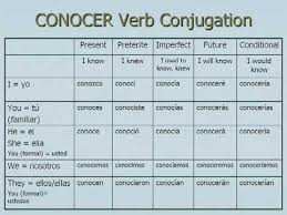 Saber Chart 55 Specific Conocer Conjugation