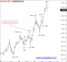 Bank Nifty Yesterday Chart Elliott Wave Analysis Of Bank Nifty On All Time Frame Charts