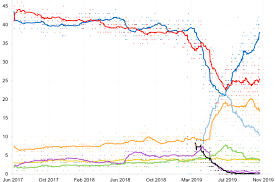 Uk Polling Chart Opinion Polling For The 2019 United Kingdom General Election