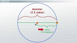 how to find the equation of a circle lesson transcript study com
