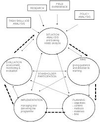 y1842e13 wallalaf curriculum development template on microsoft invoice template 2003