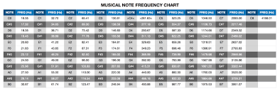 Piano Frequency Chart Sos Forum Note Frequency Chart Download