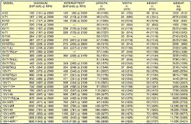 37 Uncommon Diesel Engine Weight Chart