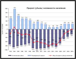 Реферат Современная демографическая ситуация в России  Прирост числа жителей России наблюдается впервые с 1994 г за 2008 г численность населения сократилась на 104 9 тыс человек или на 0 07% и сложился как