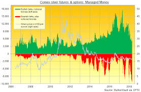 Silver Trading Oversold On Record High Short Position