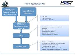 monthly planning guide project planning for software development lsst dm developer guide