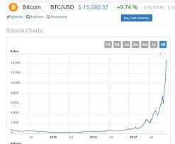 Bitcoin Fans Take Note 1970s Silver Investors Learned About Bubbles
