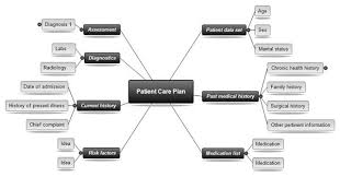 Nursing Concept Map - April.onthemarch.co