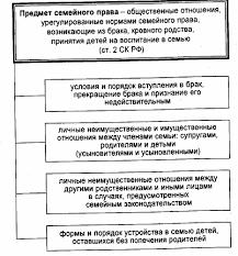 международное семейное право реферат Портал правовой информации семейное право предмет