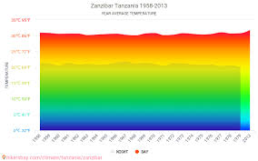 Zanzibar Climate Chart Data Tables And Charts Monthly And Yearly Climate Conditions