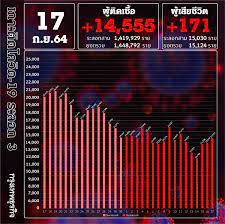 ด่วน! ยอด โควิด-19 วันนี้ ติดเชื้อเพิ่ม 14,555 ราย เสียชีวิต 171 ราย