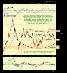 Silver Advanced Chart Commodity Markets Strategic Review Gold Silver Crude Oil