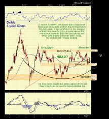 Commodity Markets Strategic Review Gold Silver Crude Oil