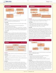 invoker cheat sheet design patterns cheat sheet 5 728 jpg cb 1319329902