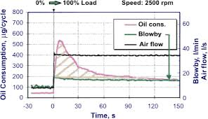 Engine Oil Consumption Chart Lubricating Oil Consumption