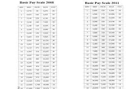 Basic Pay Scale Chart 2011 Basic Pay Scale Revision 2017 Third Time In The Govt Of