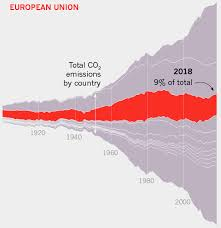 This Infographic Shows C02 Emissions All Around The World