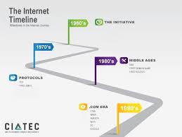 Internet Timeline Milestones In The Internet History Ciatec