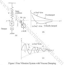 Viscous Damping Free Vibration Of A Mass Spring System With Damping Damper