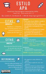 Infografía Estilo Apa E Lis Repository