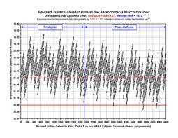 Revised Julian Calendar Wikiwand