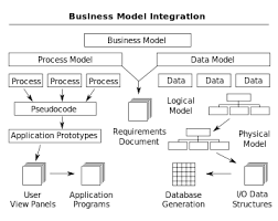 Enterprise Modelling - Wikipedia