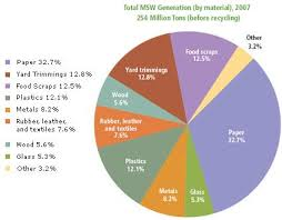 Pie Chart From Epa Of Solid Waste Categories Composting