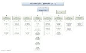 Employees Revenue Cycle Operations Utmb Home
