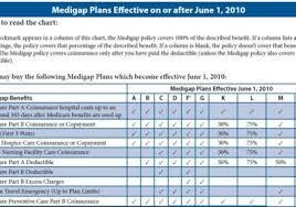 Medicare Supplement Plans Chart 2018 Massachusetts Medicare Supplement Plans Eat Healthiest Foods
