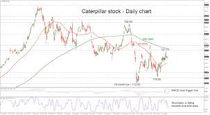 Technical Analysis Caterpillar Stock Builds Base Within