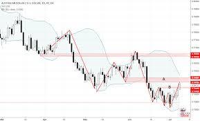 Tfc Price Charts 72 Abiding Tfc Trading Charts
