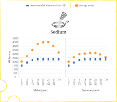 Daily Sodium Intake Chart A Closer Look At Current Intakes And Recommended Shifts