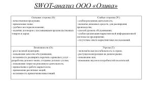 Анализ и пути повышения конкурентоспособности предприятия   swot анализ ООО Олива Повышение
