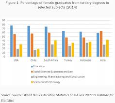 Degrees To Percent Chart Charts Of The Week Advancing Women And Girls In Science