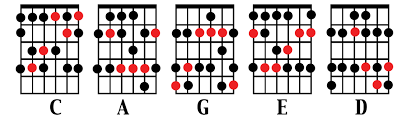 Guitar Caged System Chart Cds Guitar Blog Page 5 Guitar Lessons Music Theory