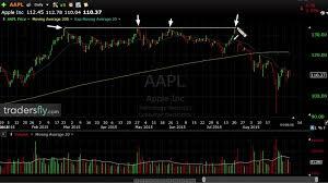 Reading Stock Charts Ep 51 Reading Stock Charts Is Like Studying Footprints