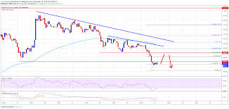 Ethereum Eth Price Smashes Support More Downsides