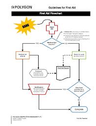 First Aid Procedure Flow Chart Polynet First Aid Flowchart
