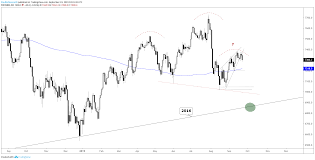 Ftse Live Chart Free Ftse 100 Price Rolling Over Chart Patterns In Focus