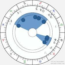 Jon Stewart Natal Chart Jon Stewart Birth Chart Horoscope Date Of Birth Astro