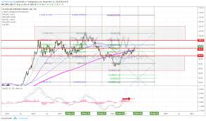 Pre Market Charts Stocks Premarket Trading Plan Mon Nov 12 Recent Trades Time