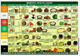 Foods High In Purines Chart Foods High In Purines Pdf Food Chart For Uric Acid Patients